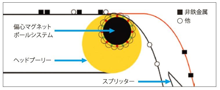 非鉄金属選別機エディーシー 構造