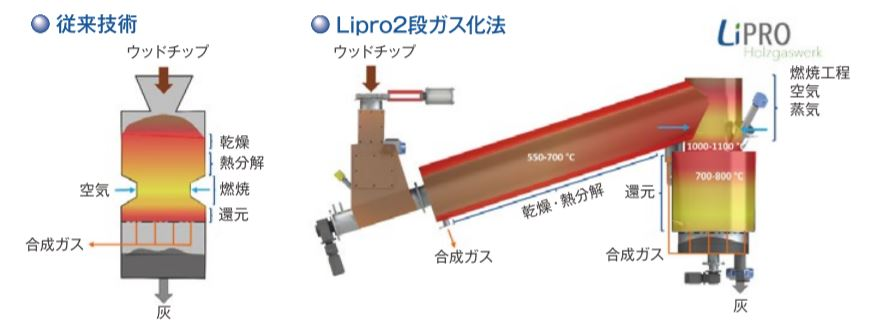 リプロ社 Lipro社の2段ガス化法と従来技術の比較