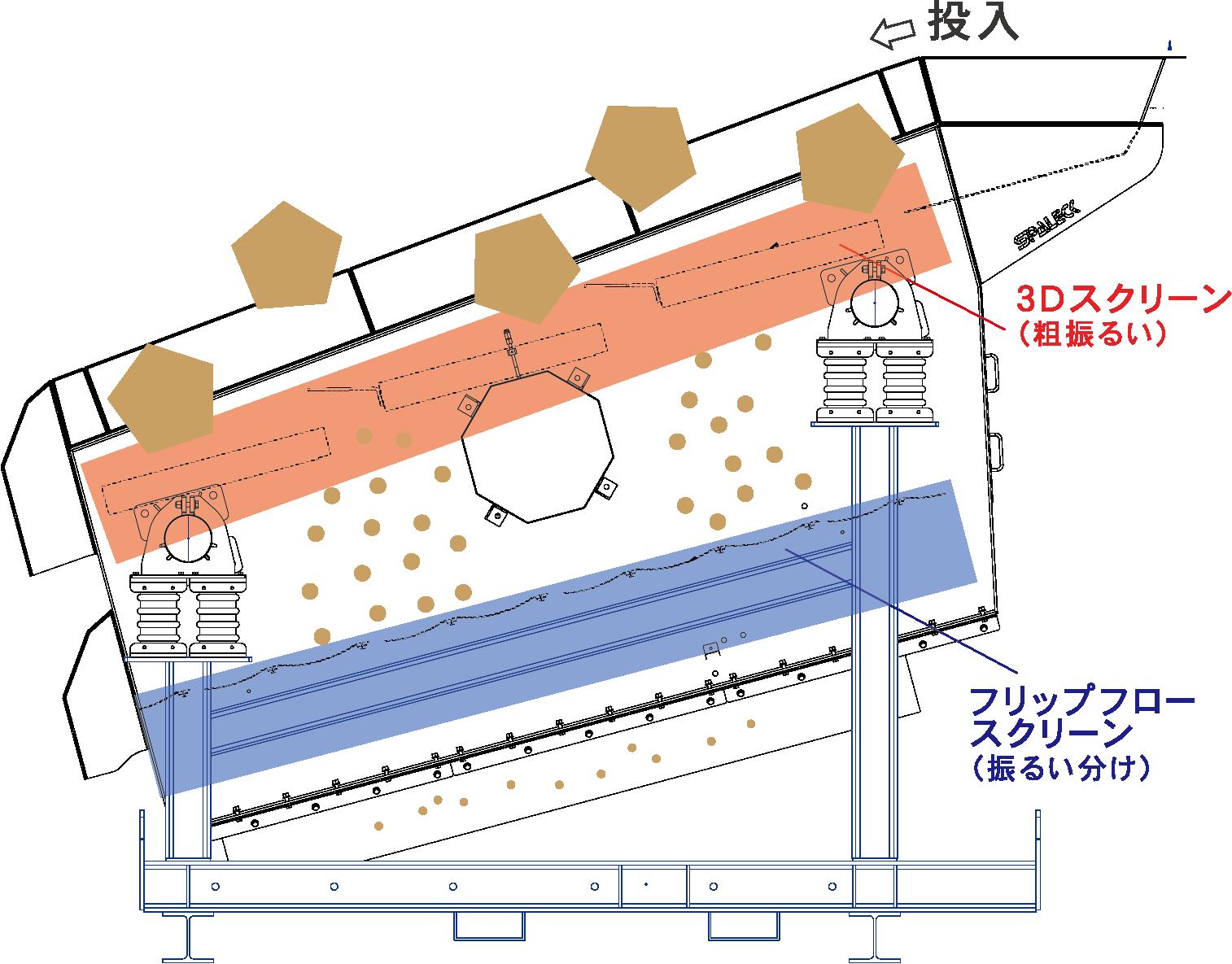2段式振るい機の材料振るい分けのイメージ