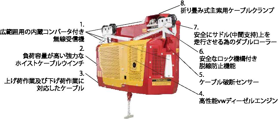 林業用搬器リフトライナーとその構造